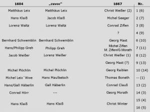 Tabelle Hofbesitzer 1604